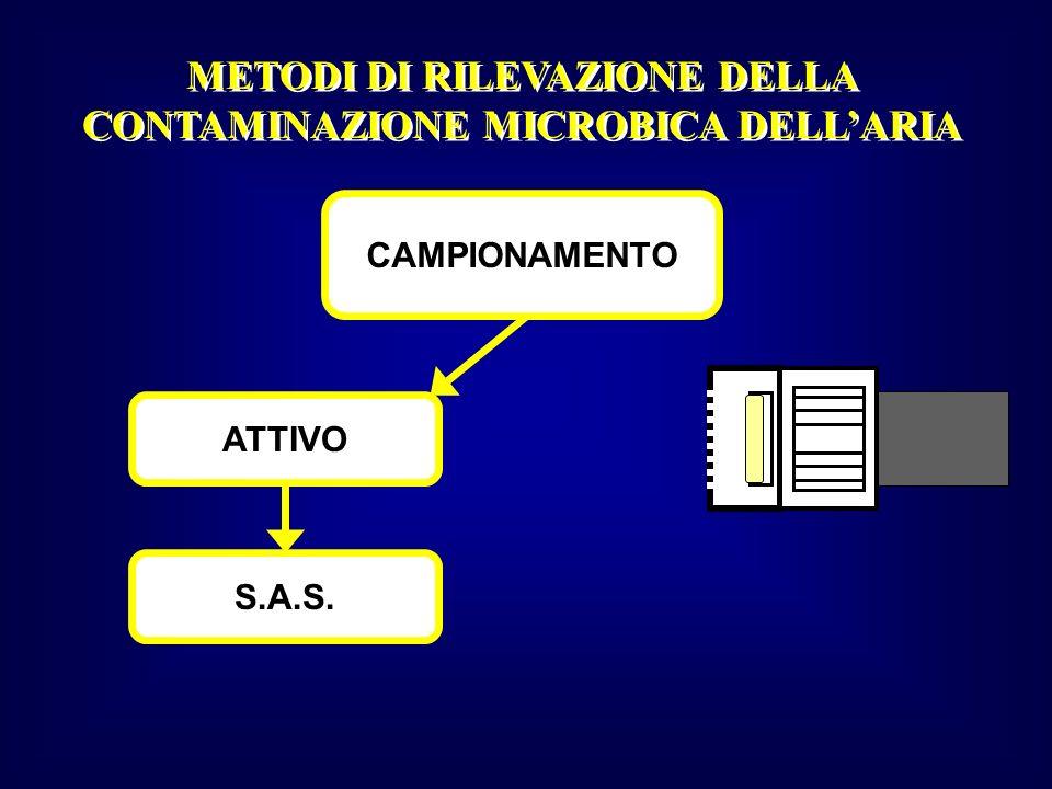 METODI DI RILEVAZIONE DELLA CONTAMINAZIONE MICROBICA DELL'ARIA