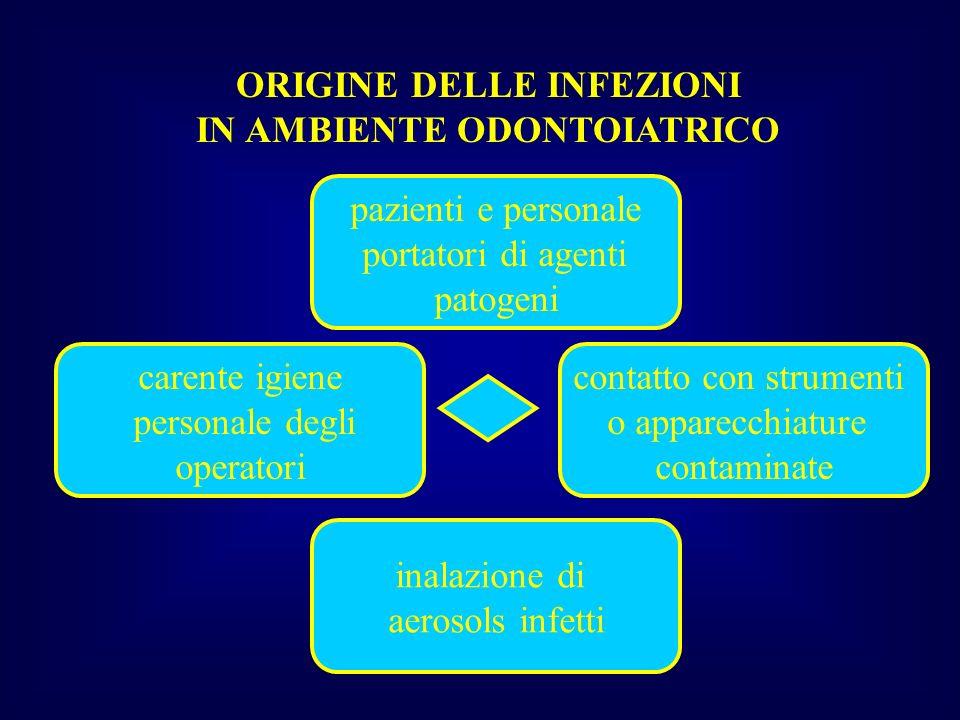ORIGINE DELLE INFEZIONI IN AMBIENTE ODONTOIATRICO