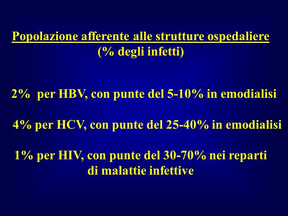 Popolazione afferente alle strutture ospedaliere (% degli infetti)