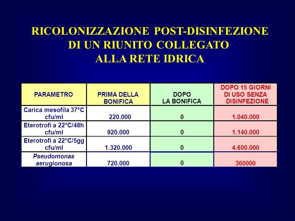 RICOLONIZZAZIONE POST-DISINFEZIONE DI UN RIUNITO COLLEGATO