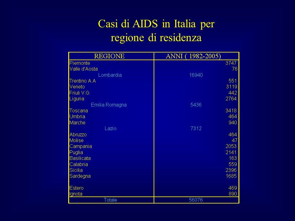 Casi di AIDS in Italia per regione di residenza