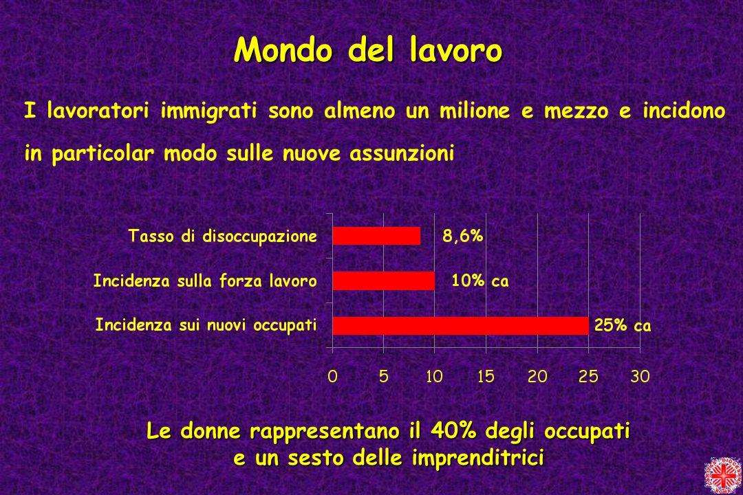 Mondo del lavoro I lavoratori immigrati sono almeno un milione e mezzo e incidono in particolar modo sulle nuove assunzioni.
