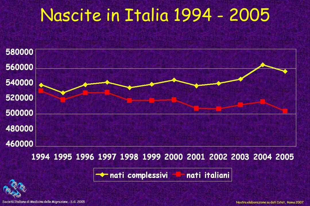 Nascite in Italia 1994 - 2005 Società Italiana di Medicina delle Migrazione - S.G.