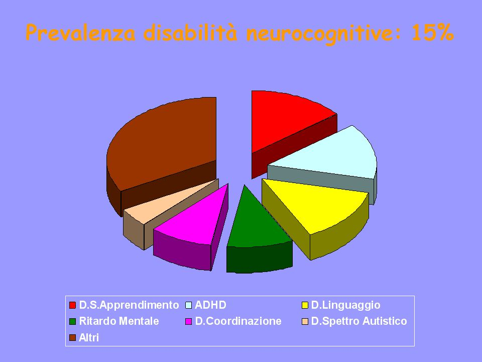 Prevalenza disabilità neurocognitive: 15%
