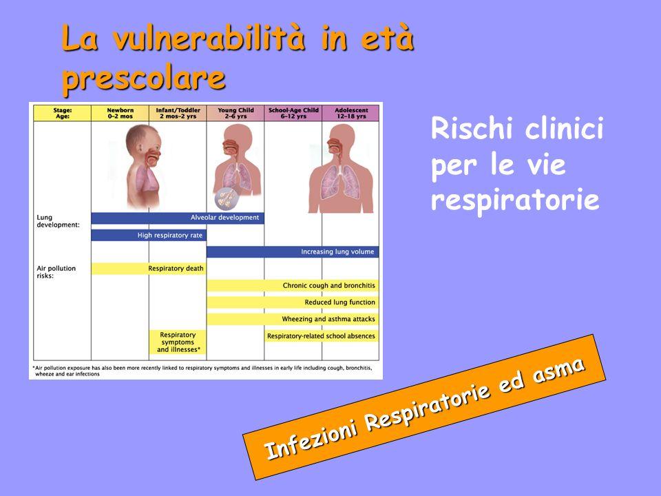 Infezioni Respiratorie ed asma
