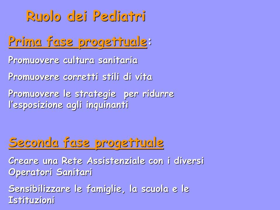 Ruolo dei Pediatri Prima fase progettuale: Seconda fase progettuale