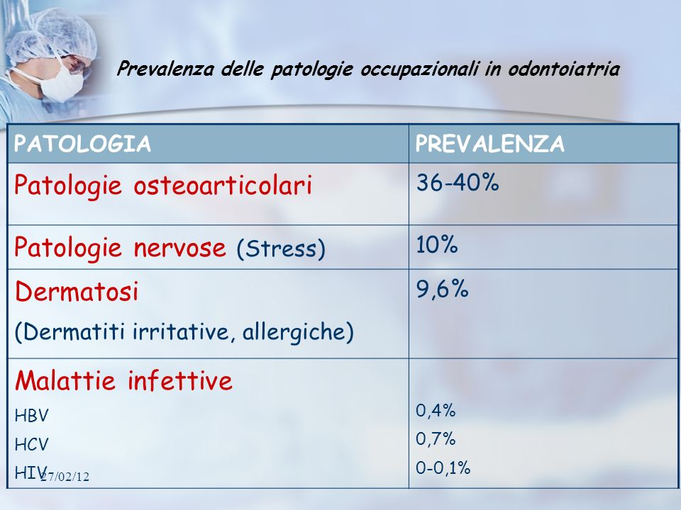 Patologie osteoarticolari Patologie nervose (Stress) Dermatosi
