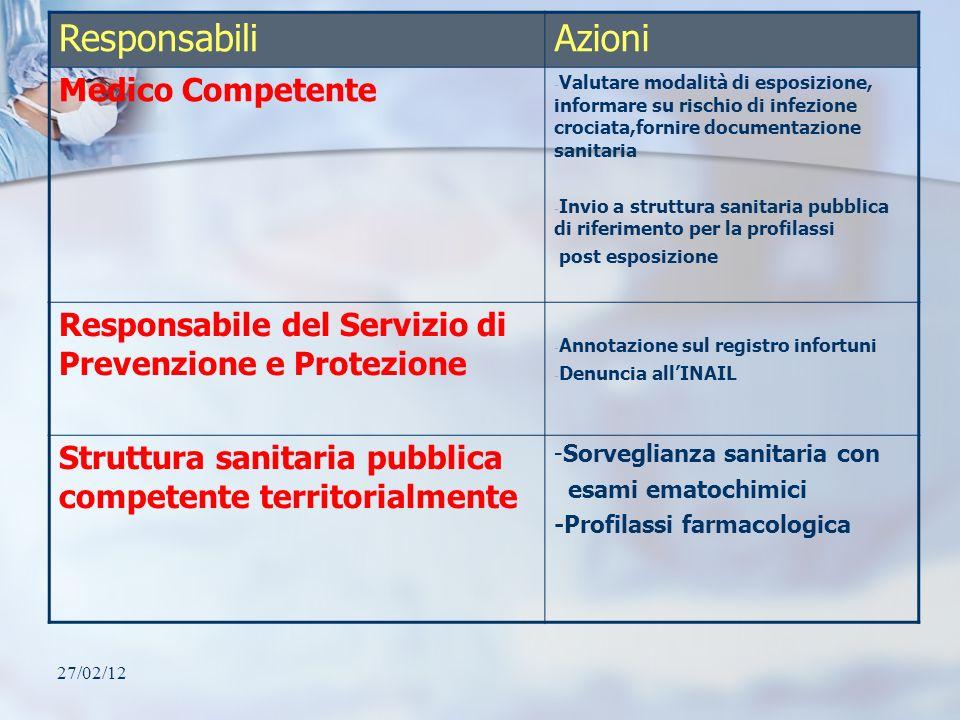 Responsabili Azioni Medico Competente