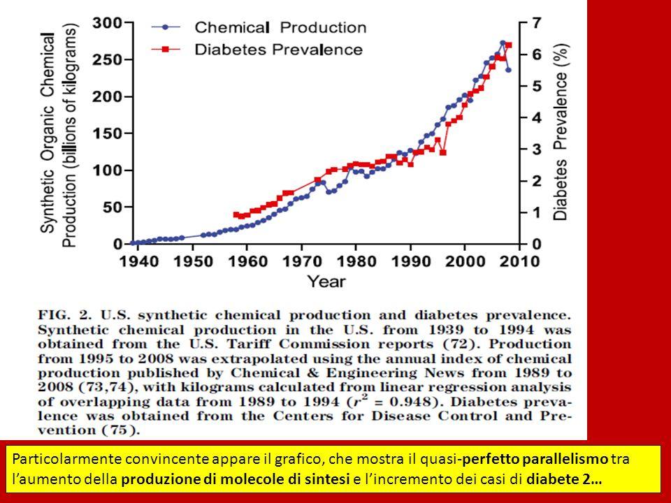Particolarmente convincente appare il grafico, che mostra il quasi-perfetto parallelismo tra l'aumento della produzione di molecole di sintesi e l'incremento dei casi di diabete 2…