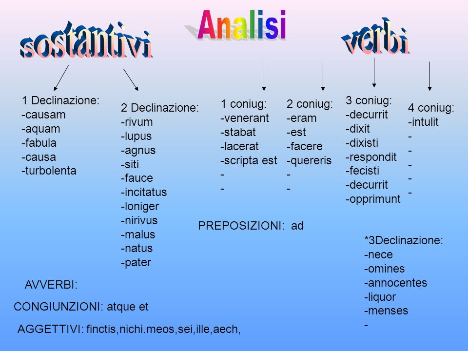 Analisi sostantivi verbi 1 Declinazione: -causam -aquam -fabula -causa