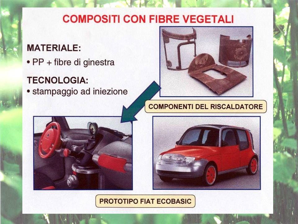 IL MERCATO OGGI Nord-America. 200.000 t  media 13 kg/auto. Europa Occidentale. 44.000 t  media 3 kg/auto.