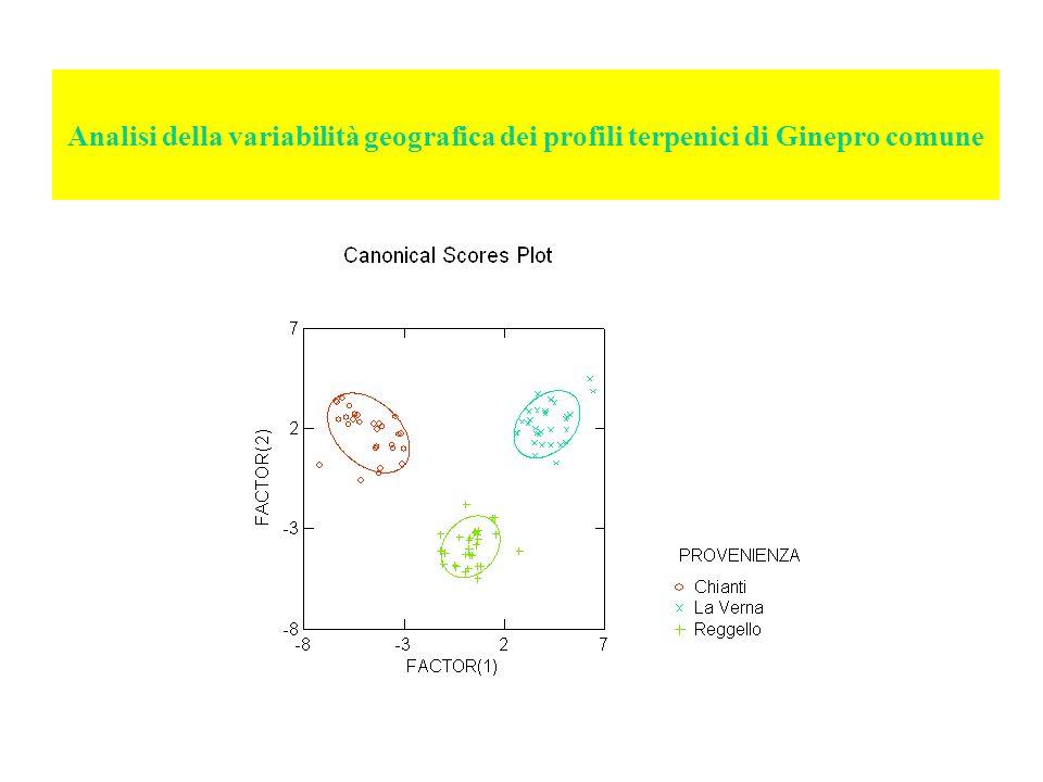Analisi della variabilità geografica dei profili terpenici di Ginepro comune