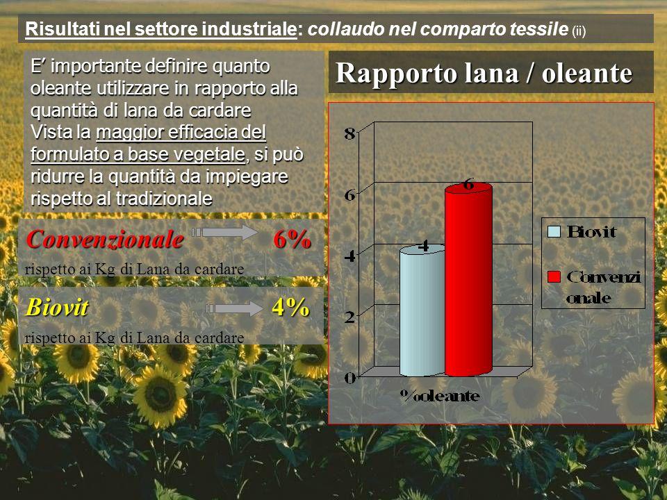 Rapporto lana / oleante