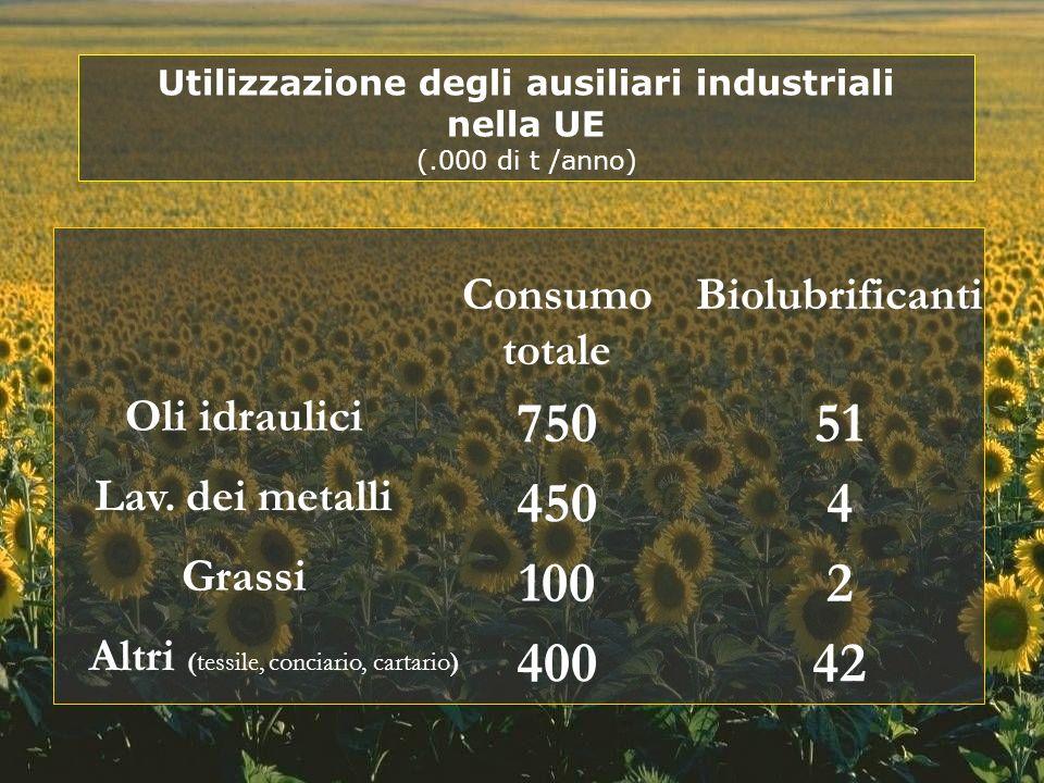 Utilizzazione degli ausiliari industriali