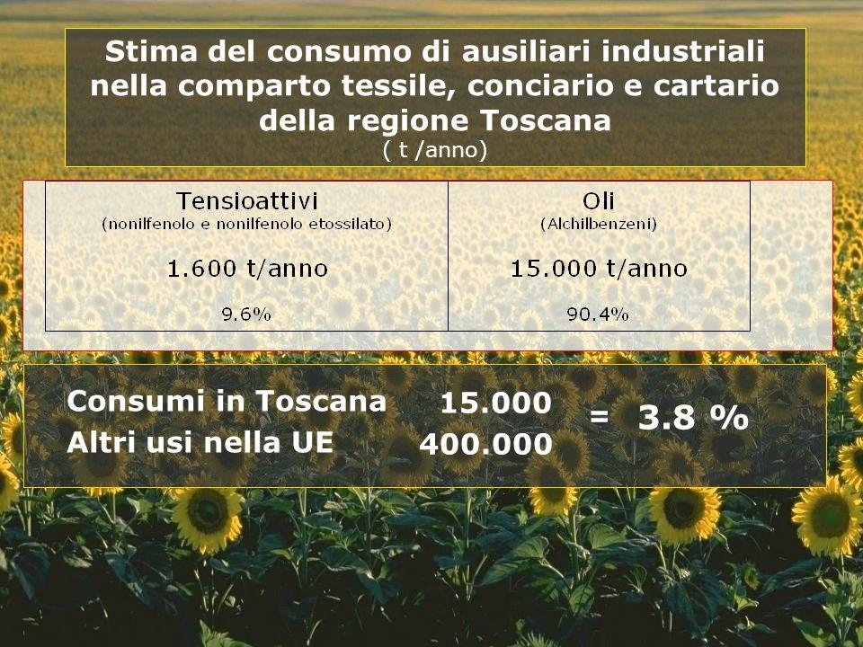 = 3.8 % Stima del consumo di ausiliari industriali