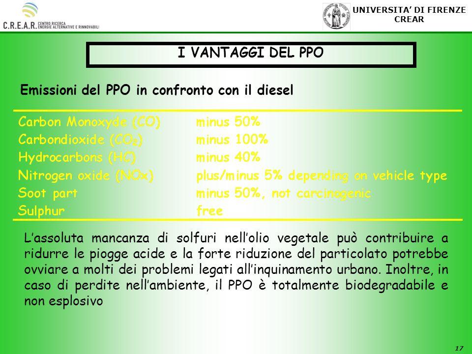 I VANTAGGI DEL PPO Emissioni del PPO in confronto con il diesel.