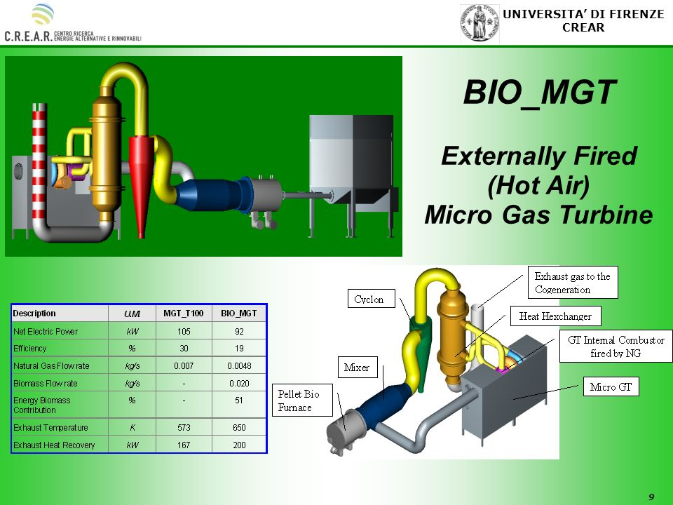 BIO_MGT Externally Fired (Hot Air) Micro Gas Turbine