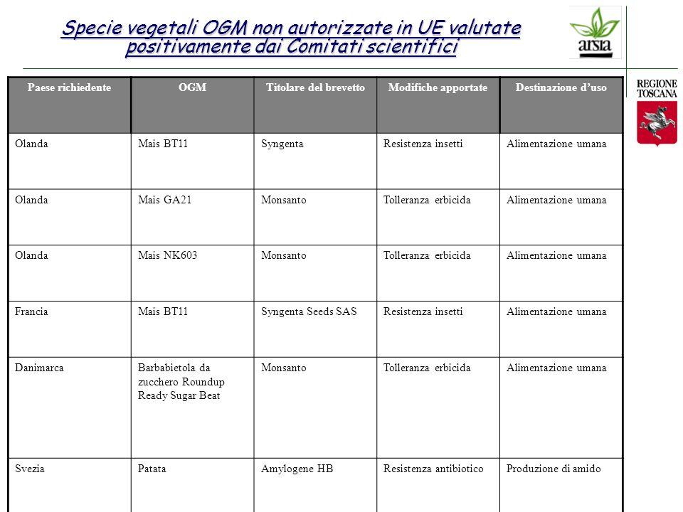 Specie vegetali OGM non autorizzate in UE valutate positivamente dai Comitati scientifici