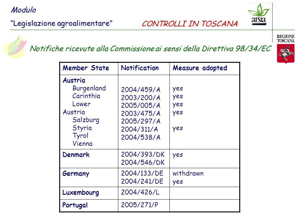 Notifiche ricevute alla Commissione ai sensi della Direttiva 98/34/EC