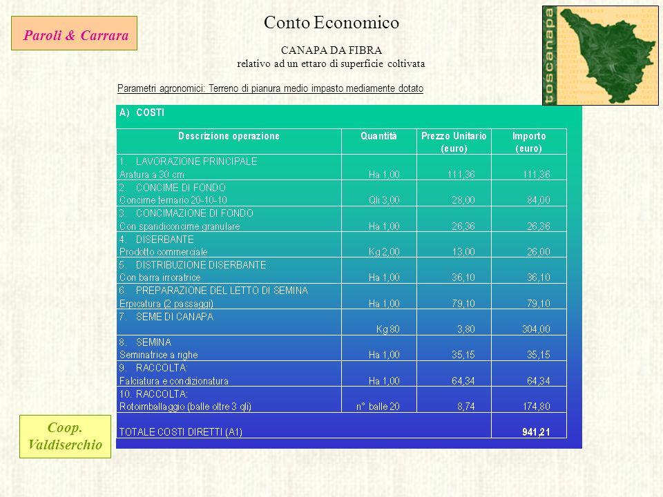 Conto Economico CANAPA DA FIBRA relativo ad un ettaro di superficie coltivata