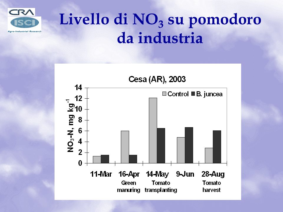 Livello di NO3 su pomodoro da industria