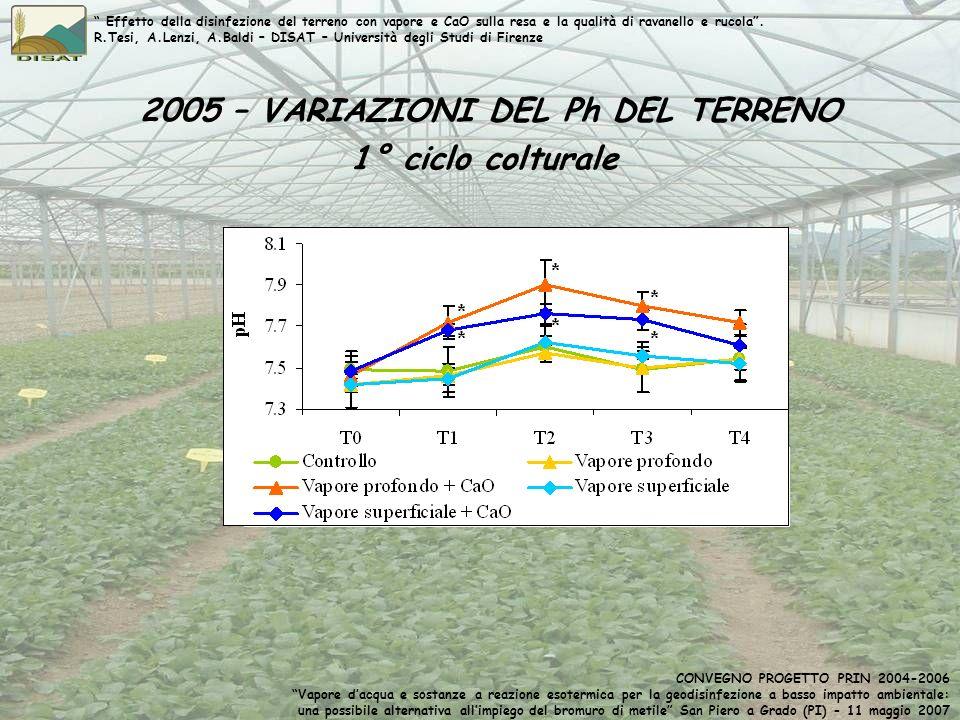 2005 – VARIAZIONI DEL Ph DEL TERRENO