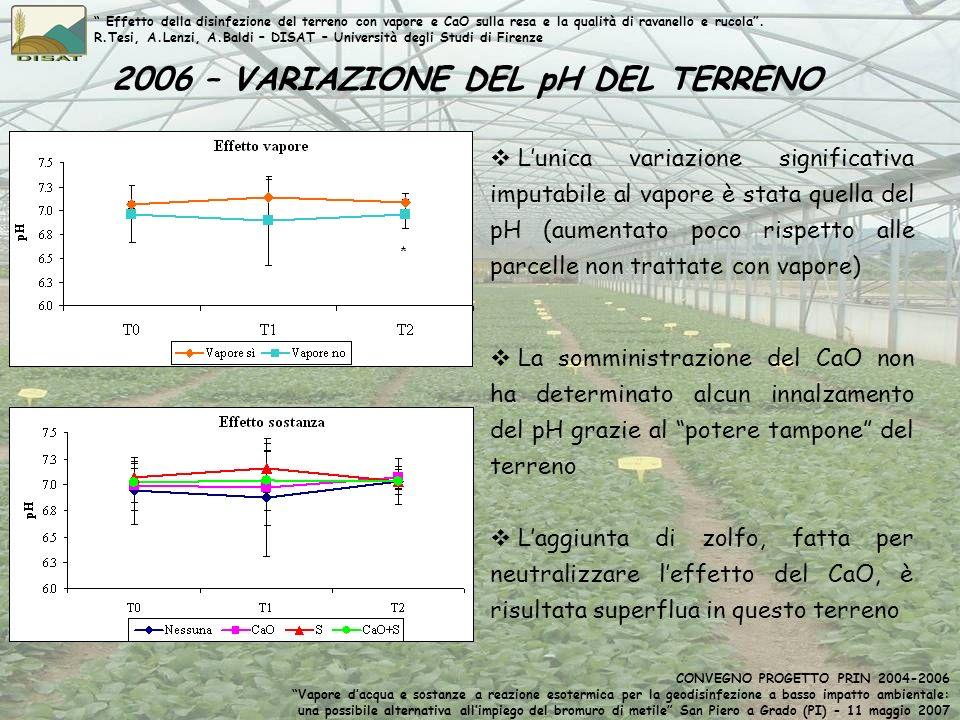 2006 – VARIAZIONE DEL pH DEL TERRENO