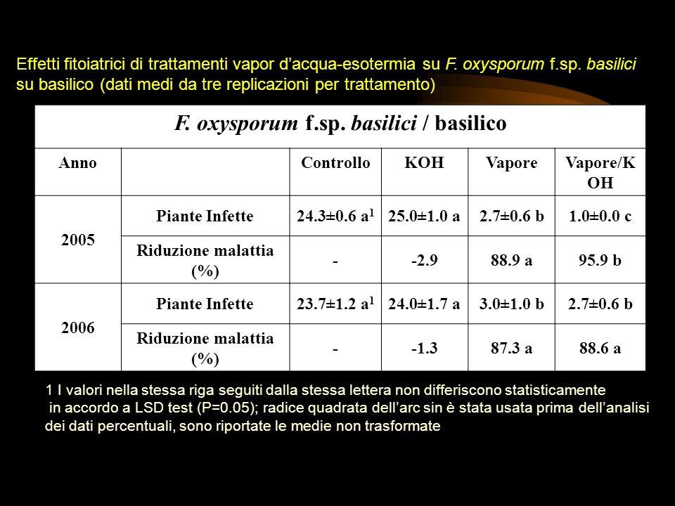 F. oxysporum f.sp. basilici / basilico Riduzione malattia (%)