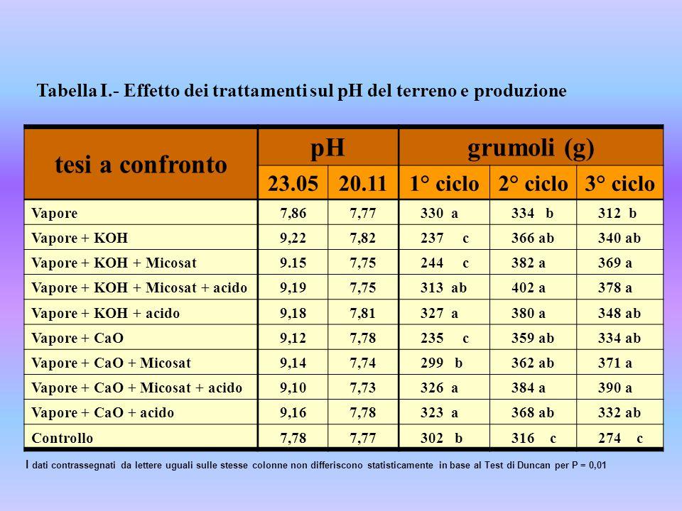 tesi a confronto pH grumoli (g)