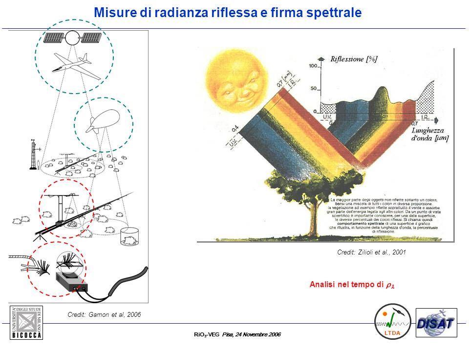 Misure di radianza riflessa e firma spettrale