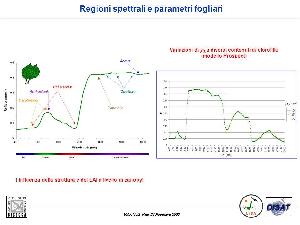 Regioni spettrali e parametri fogliari
