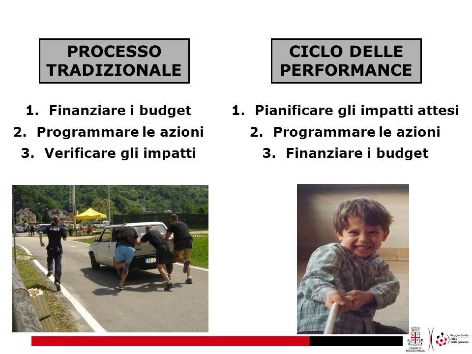 PROCESSO TRADIZIONALE CICLO DELLE PERFORMANCE