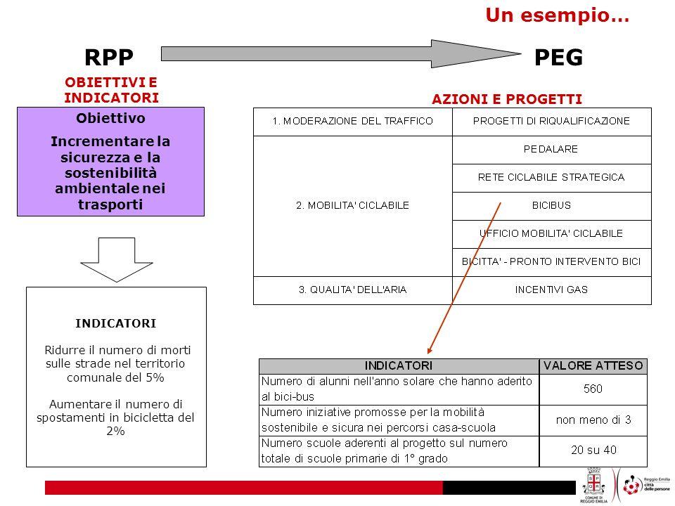 RPP PEG Un esempio… OBIETTIVI E INDICATORI AZIONI E PROGETTI Obiettivo