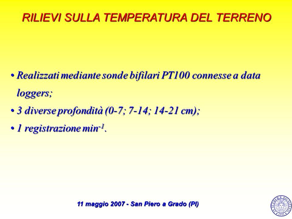 11 maggio 2007 - San Piero a Grado (PI)