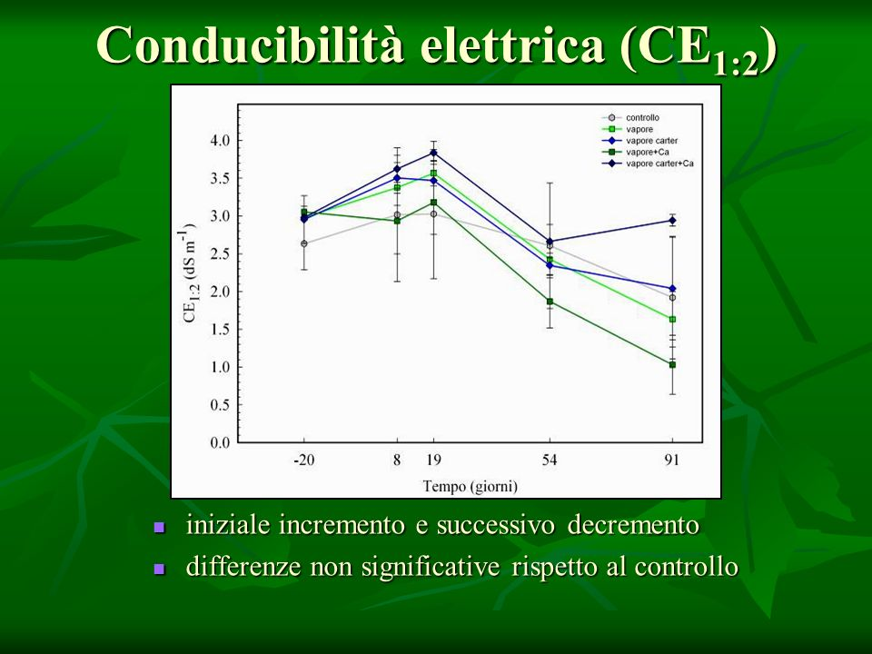 Conducibilità elettrica (CE1:2)