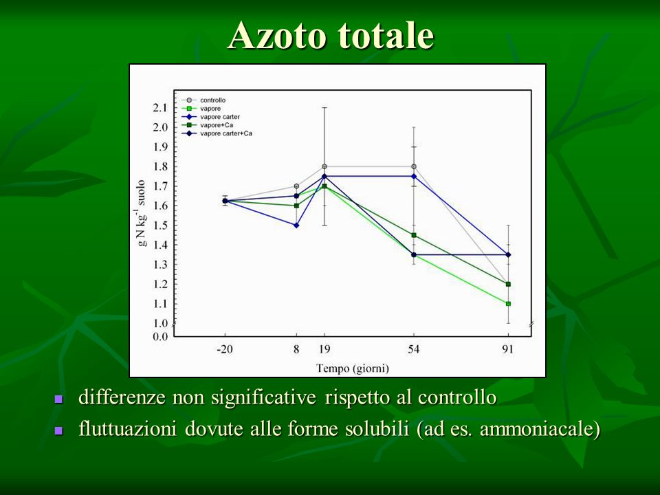 Azoto totale differenze non significative rispetto al controllo
