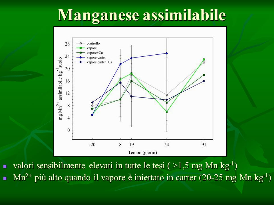 Manganese assimilabile