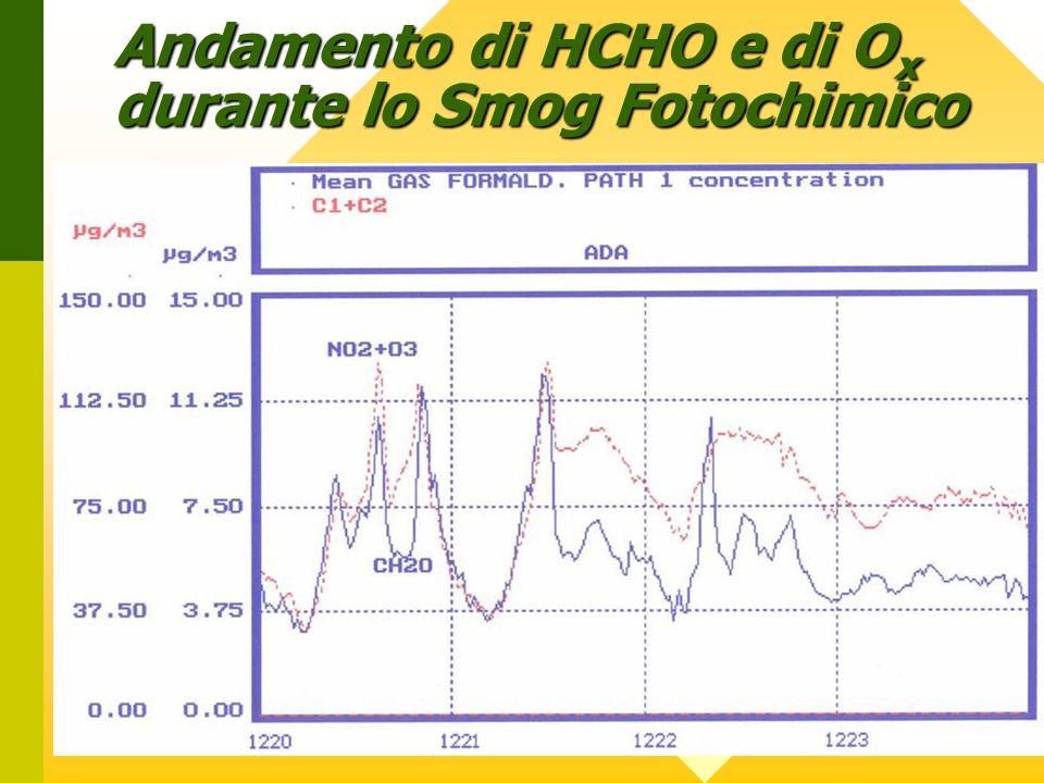 Andamento di HCHO e di Ox durante lo Smog Fotochimico