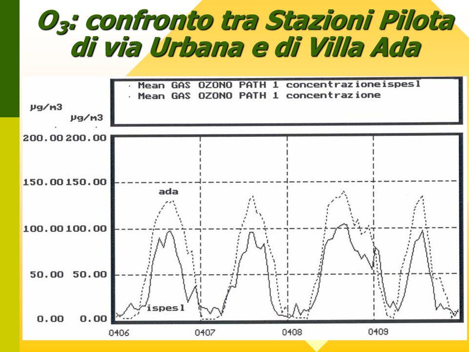 O3: confronto tra Stazioni Pilota di via Urbana e di Villa Ada