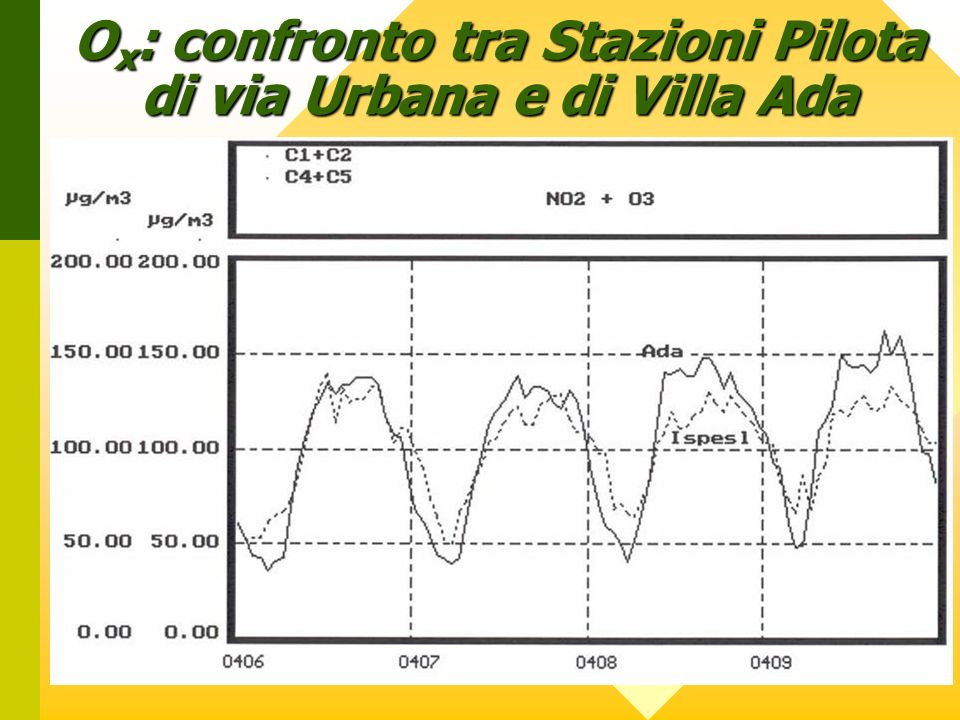 Ox: confronto tra Stazioni Pilota di via Urbana e di Villa Ada