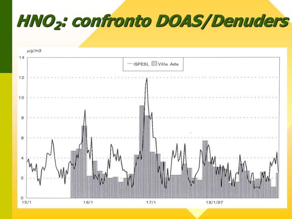 HNO2: confronto DOAS/Denuders