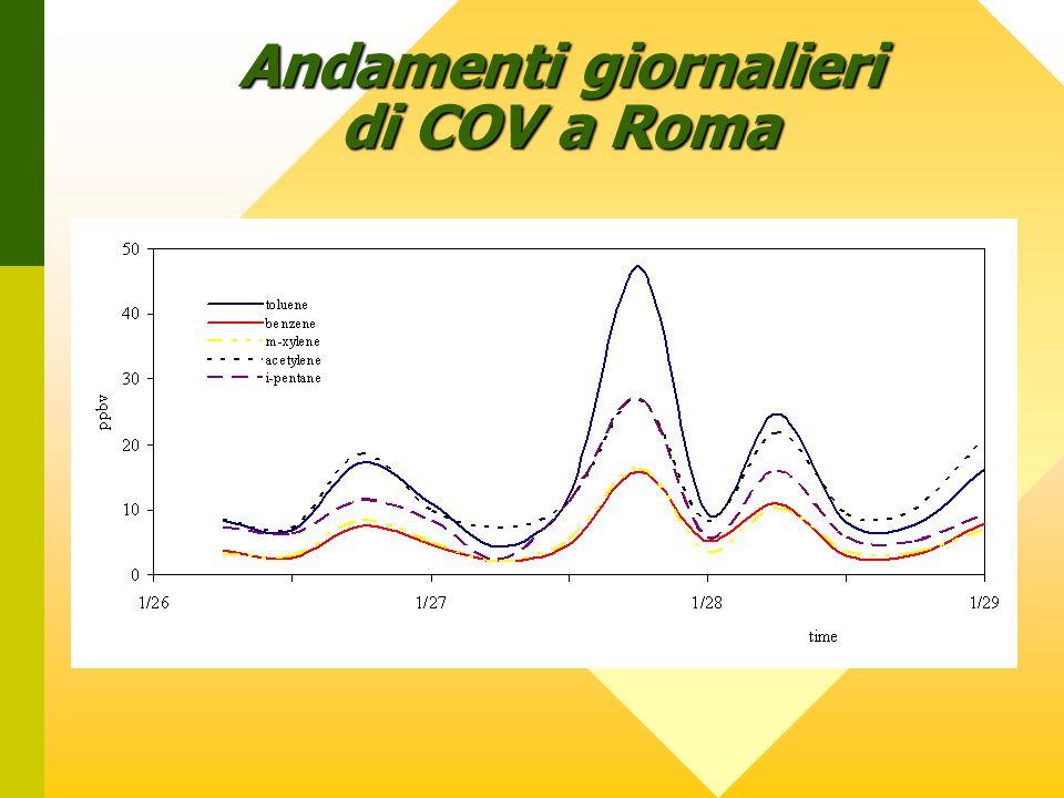 Andamenti giornalieri di COV a Roma