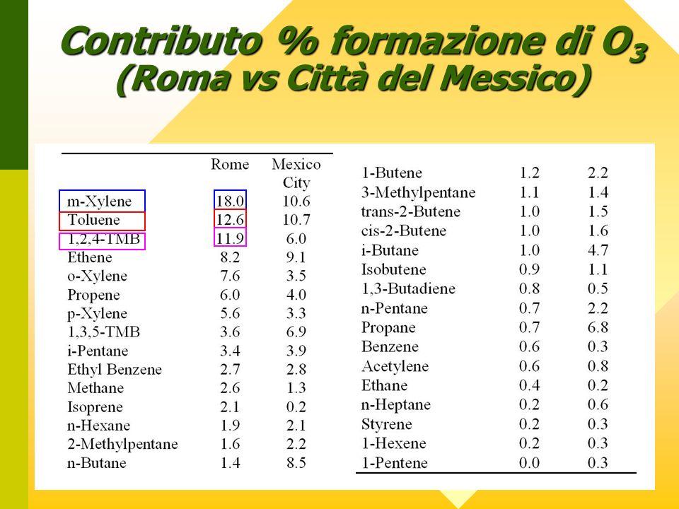 Contributo % formazione di O3 (Roma vs Città del Messico)