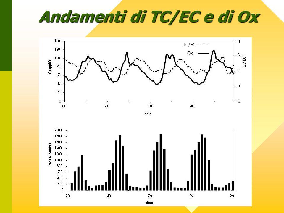 Andamenti di TC/EC e di Ox