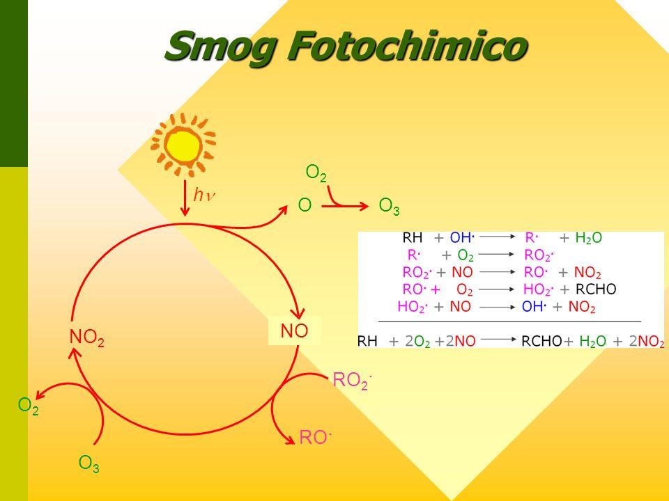 Smog Fotochimico O2 O3 RO2. RO. NO2 NO hn O