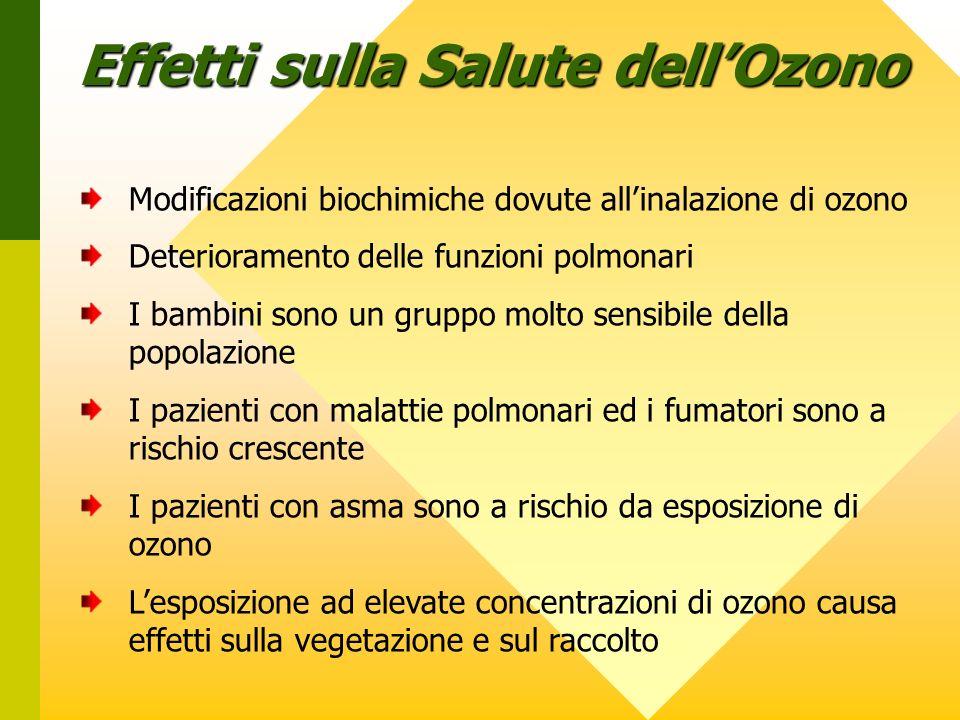 Effetti sulla Salute dell'Ozono