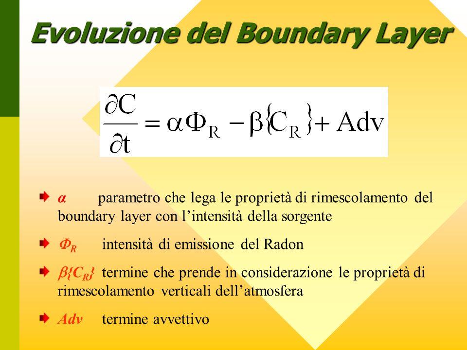Evoluzione del Boundary Layer