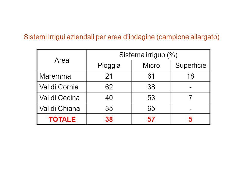 Sistemi irrigui aziendali per area d'indagine (campione allargato)