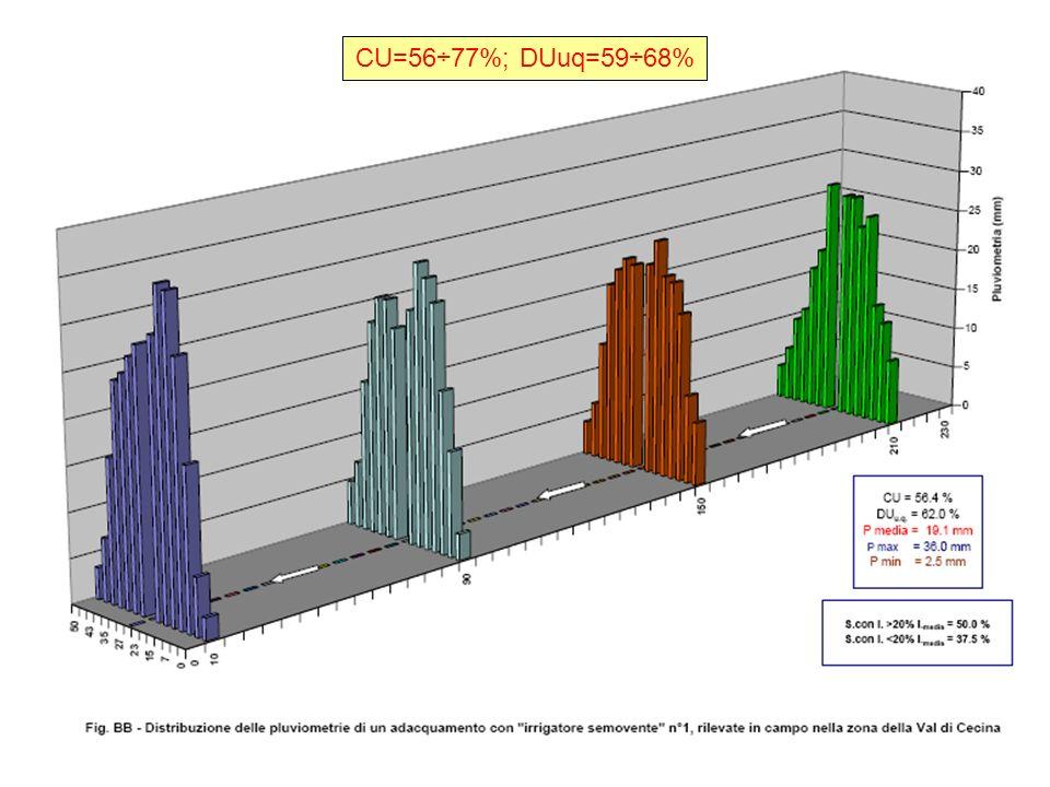 CU=56÷77%; DUuq=59÷68%