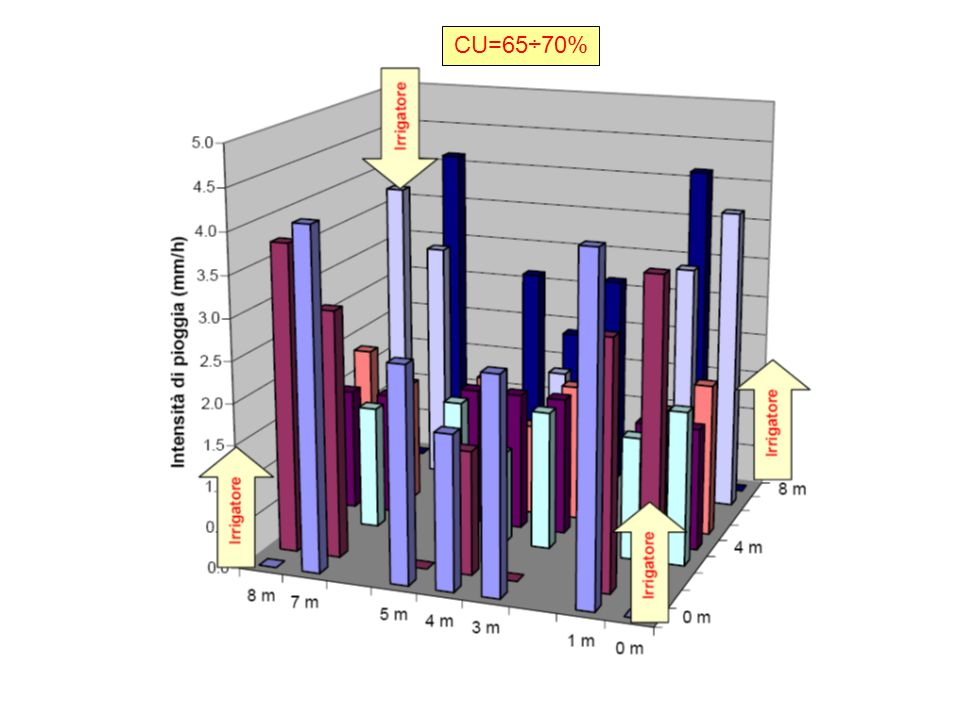 CU=65÷70%